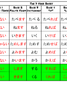 So in this post   ll be going over different ways to conjugate  verb and what they mean here  chart get started rm means read more btw also japan easy the bases rh nihongokudasai tumblr