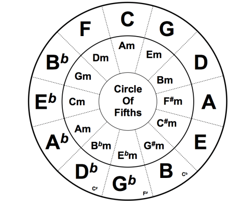 circle of fifths on Tumblr