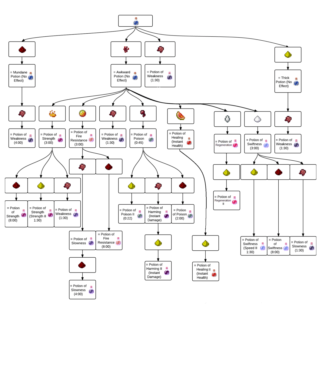 M1n3cr4ft A Minecraft Potion Flow Chart