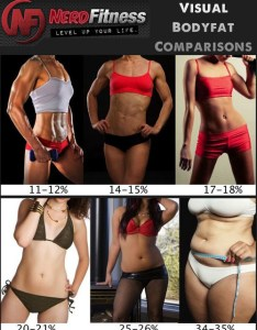 Visual body fat comparisons this is perfect if the pictures are accurate  also anger an rh girllookitthatbody ahh tumblr