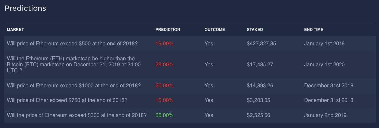 Ethereum price and market cap prediction