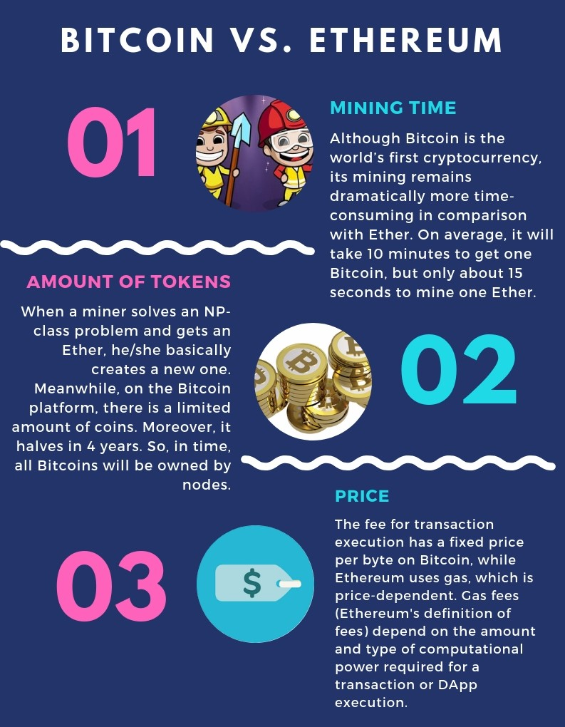 bitcoin vs. ethereum prediction