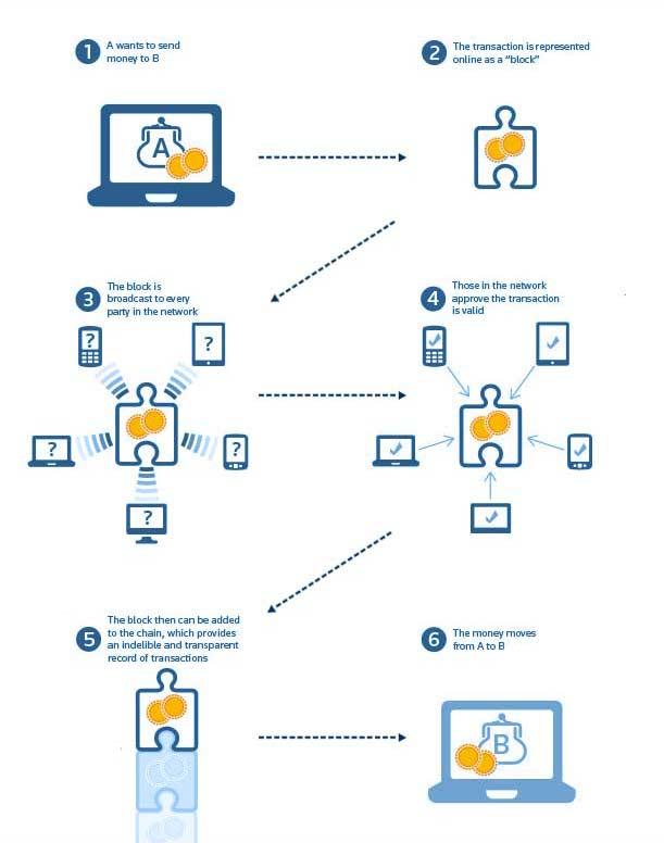 blockchain development process 7altcoins