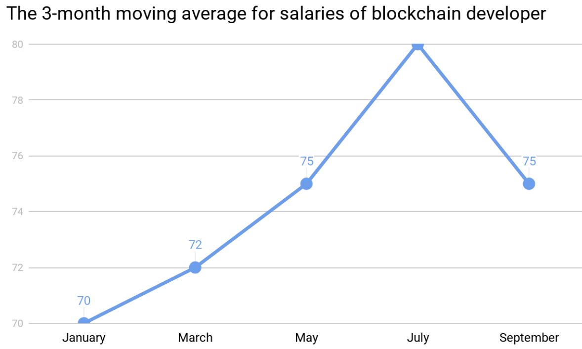 The 3-month moving average for salaries of blockchain developer