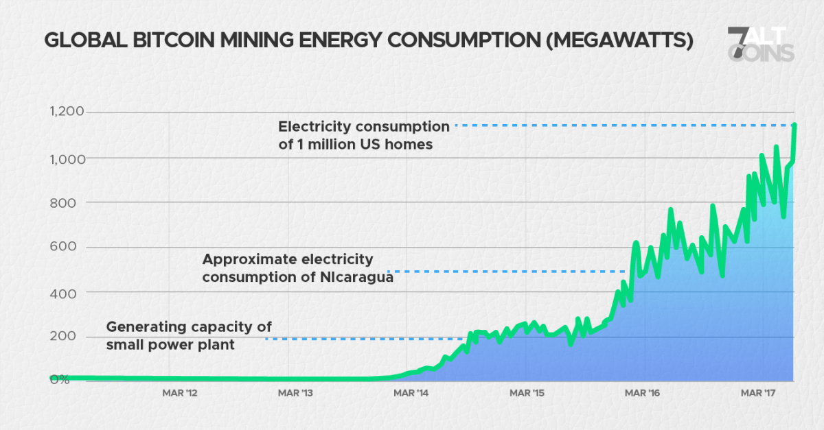 Bitcoin mining consumes massive amount of electricity which brings to question about its sustainability.