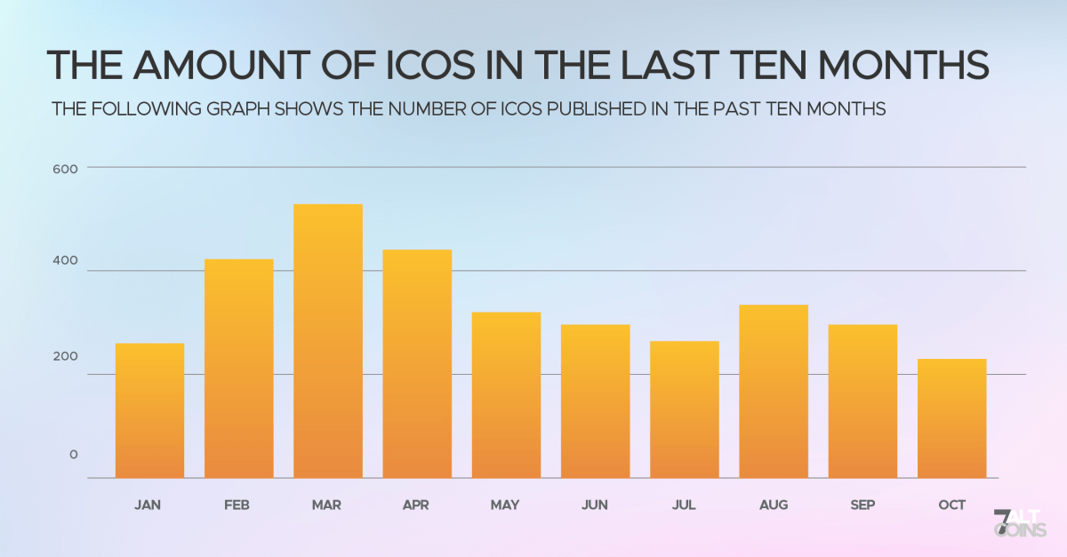 Amount of launched ICOs in the last ten month