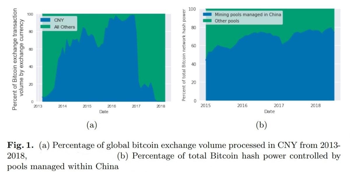 Bitcoin fiat VS mining
