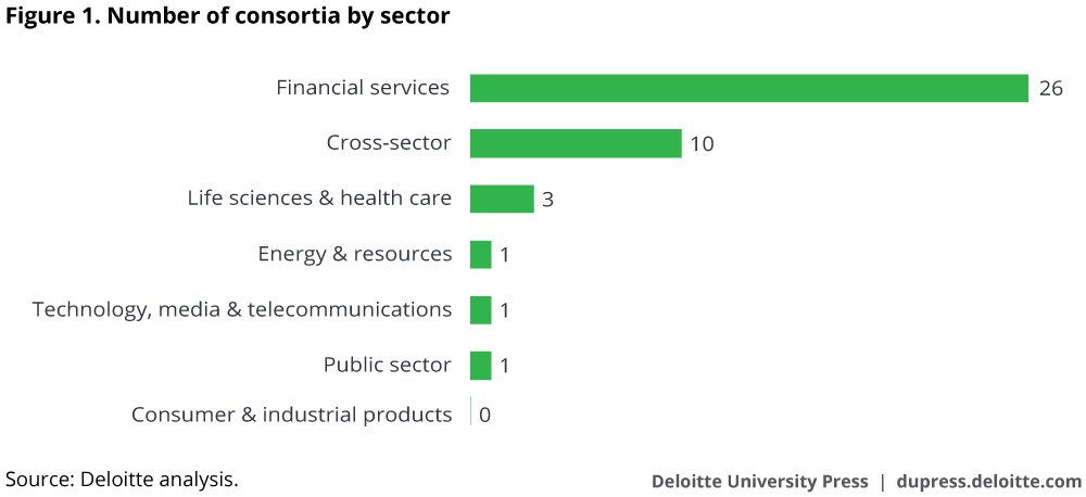 number of consortia by sector Deloitte analysis