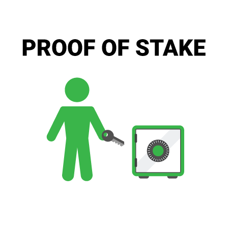 Proof of Stake (PoS) promises faster and secure validation of transactions