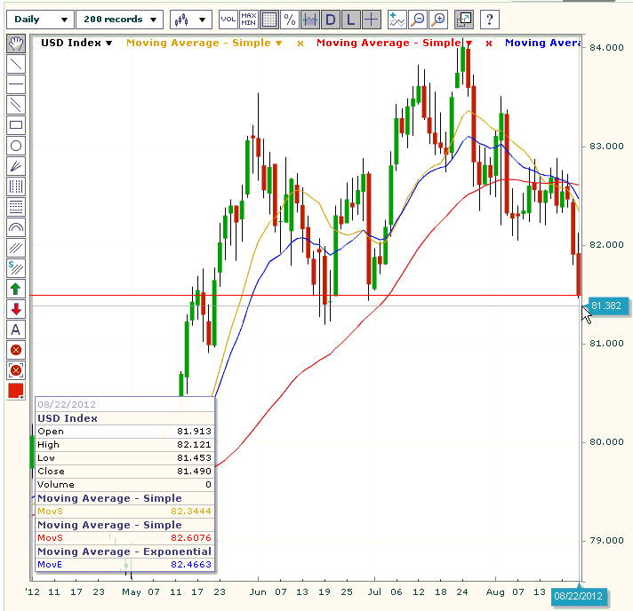 US Dollar Index Short Term