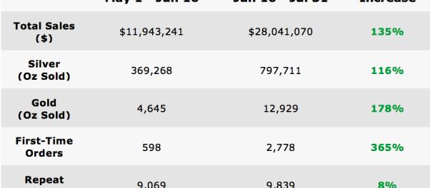 Sales-charts