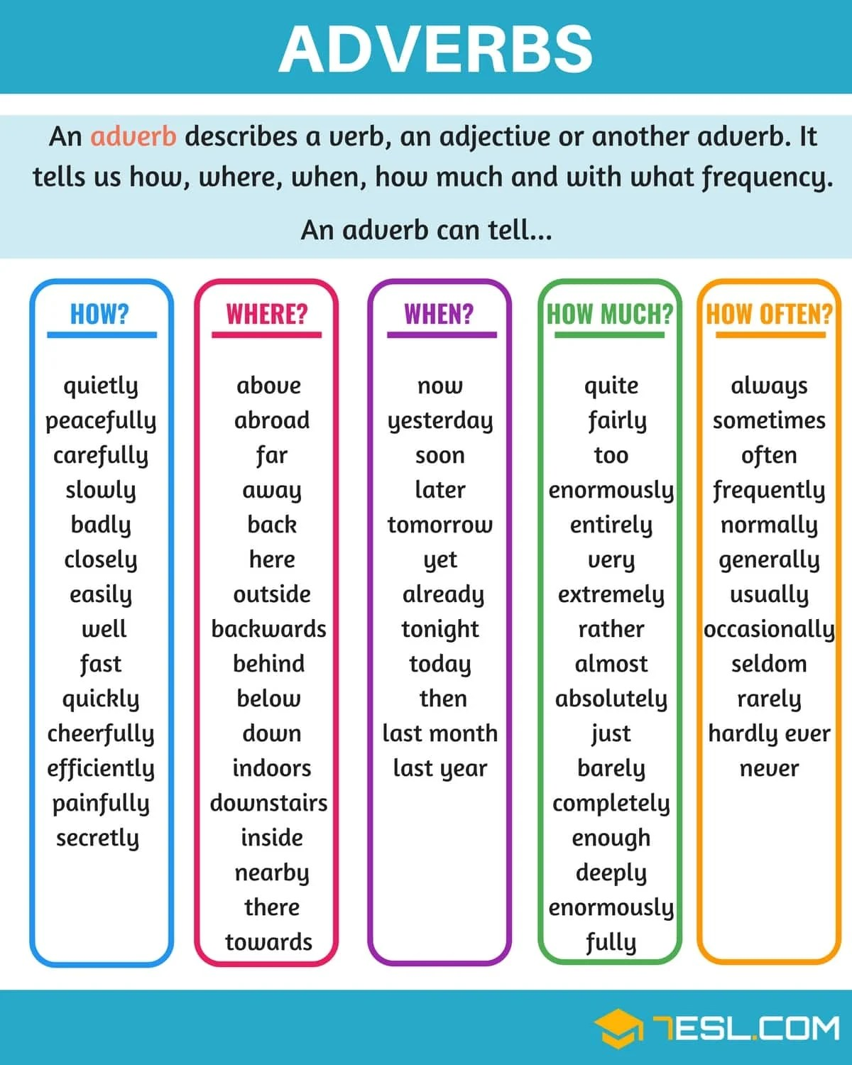Adverb Definition Rules And Examples Of Adverbs In