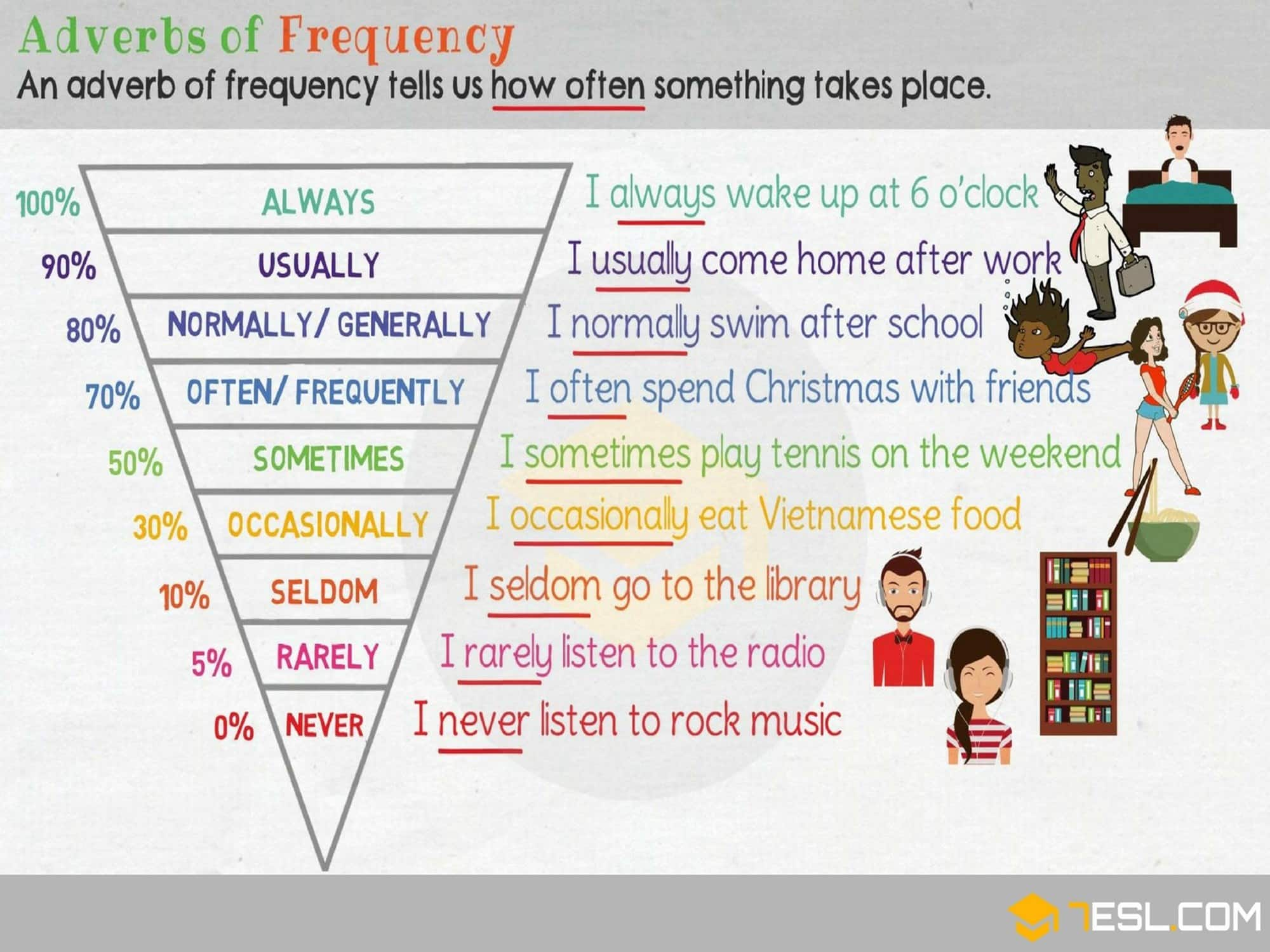 Adverbs Of Frequency Helpful Rules Amp Examples