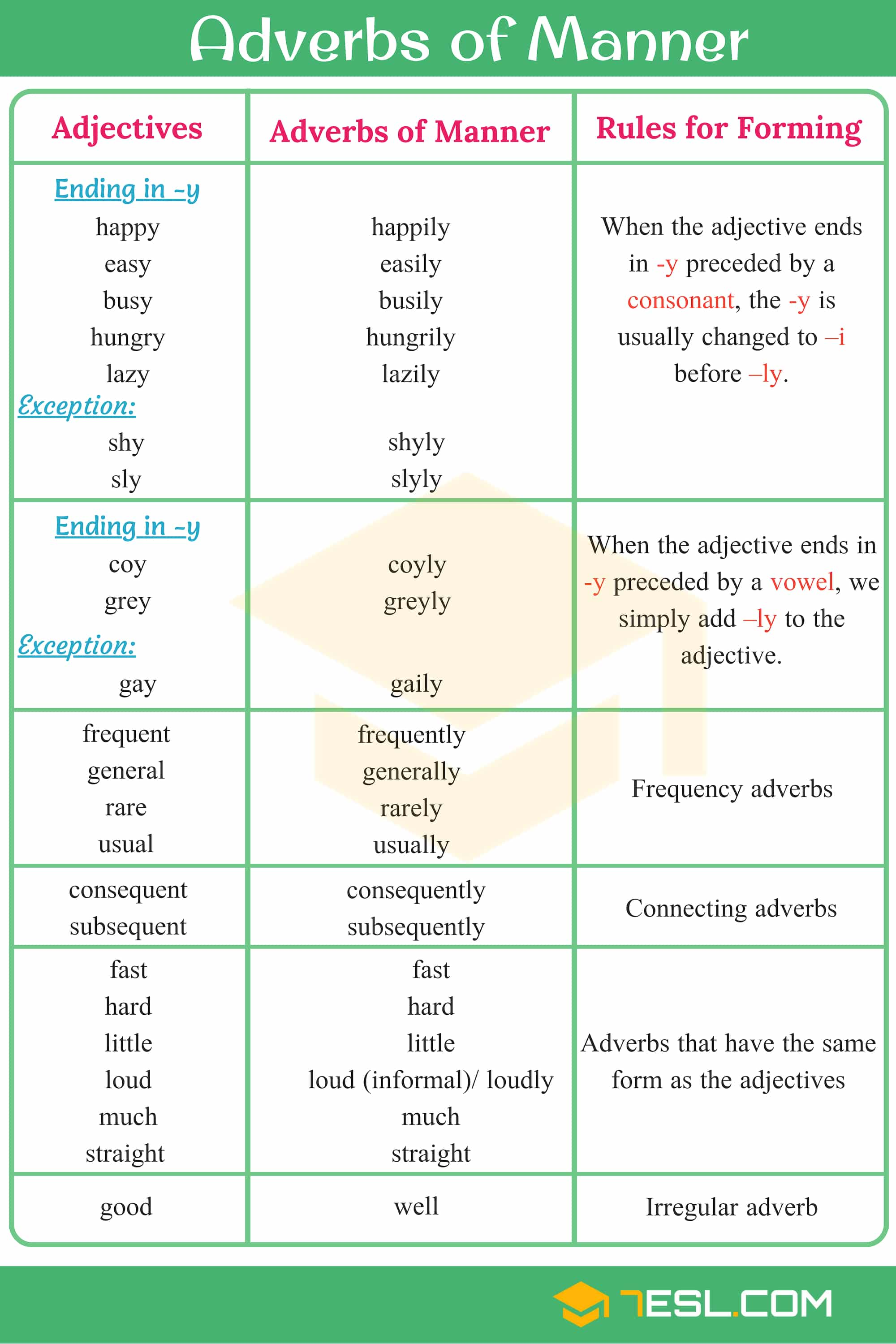 Printables Of List Of Adjectives And Adverbs For Kids
