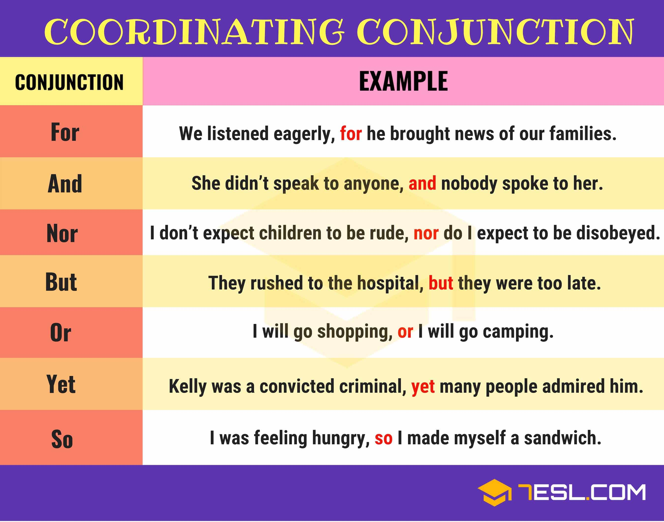List Of Coordinating Conjunctions In English Fanboys