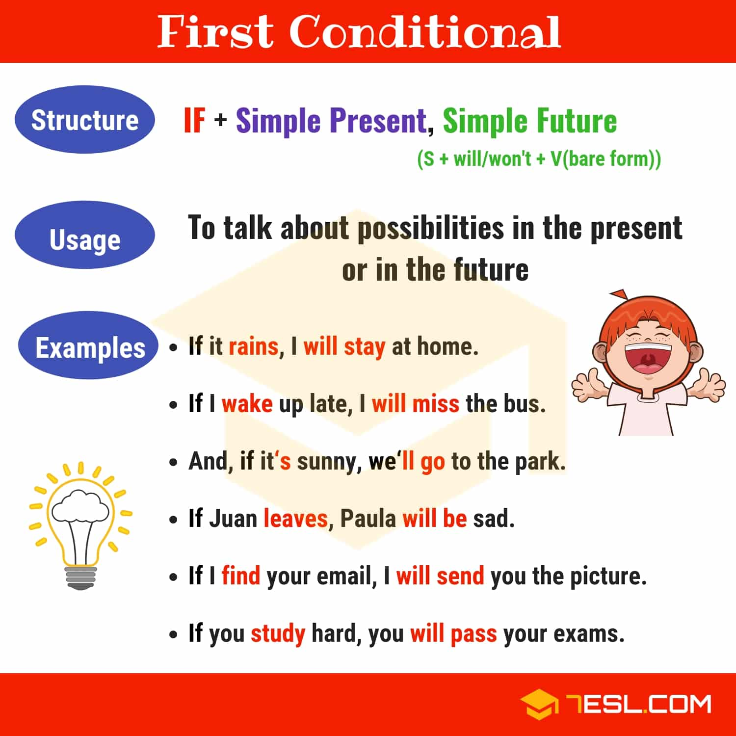 The First Conditional Conditional Sentences Type 1 Rules