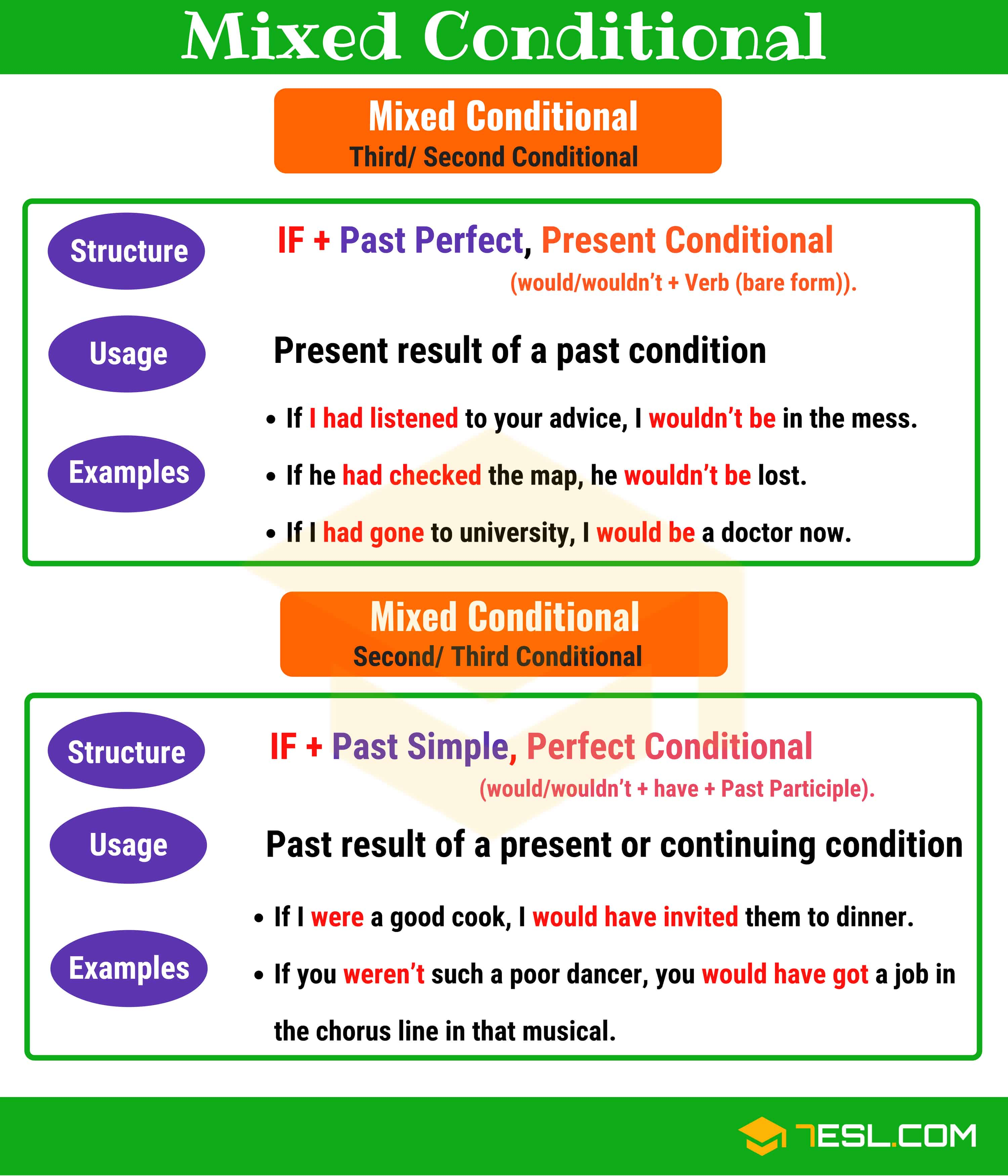 Mixed Conditionals Useful Structure Usage And Examples