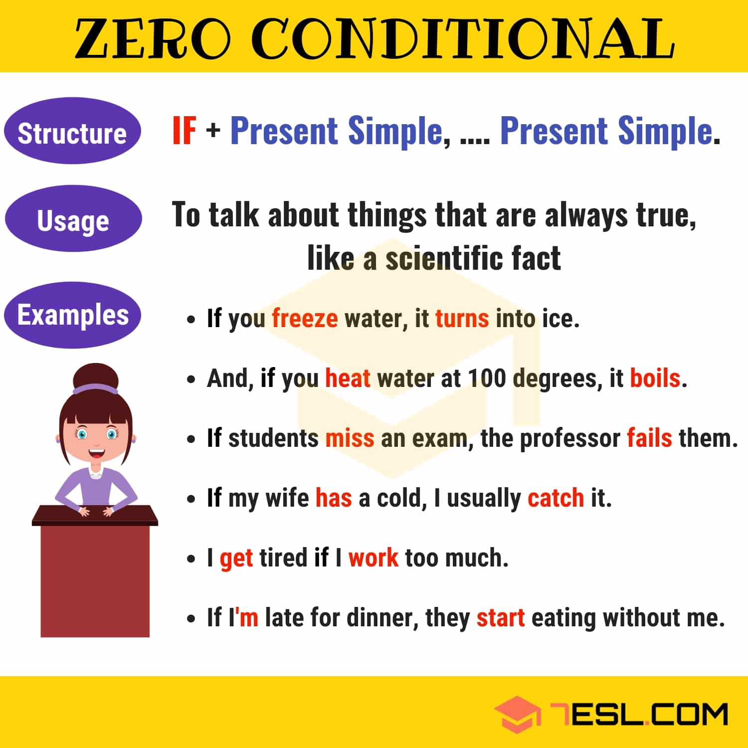 The Zero Conditional Definition Useful Rules And