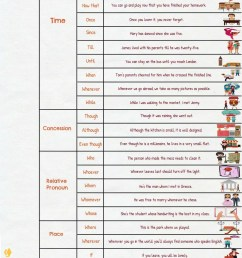 Subordinating Conjunctions: Ultimate List and Great Examples • 7ESL [ 4264 x 1496 Pixel ]