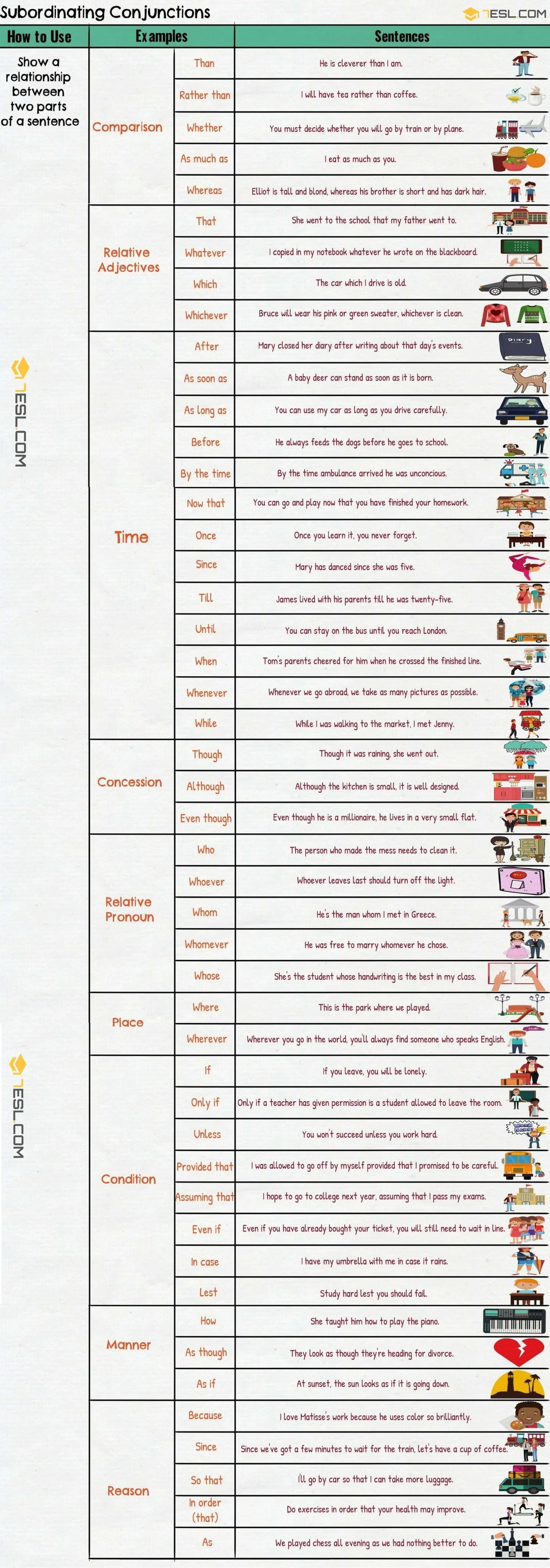 hight resolution of Subordinating Conjunctions: Ultimate List and Great Examples • 7ESL