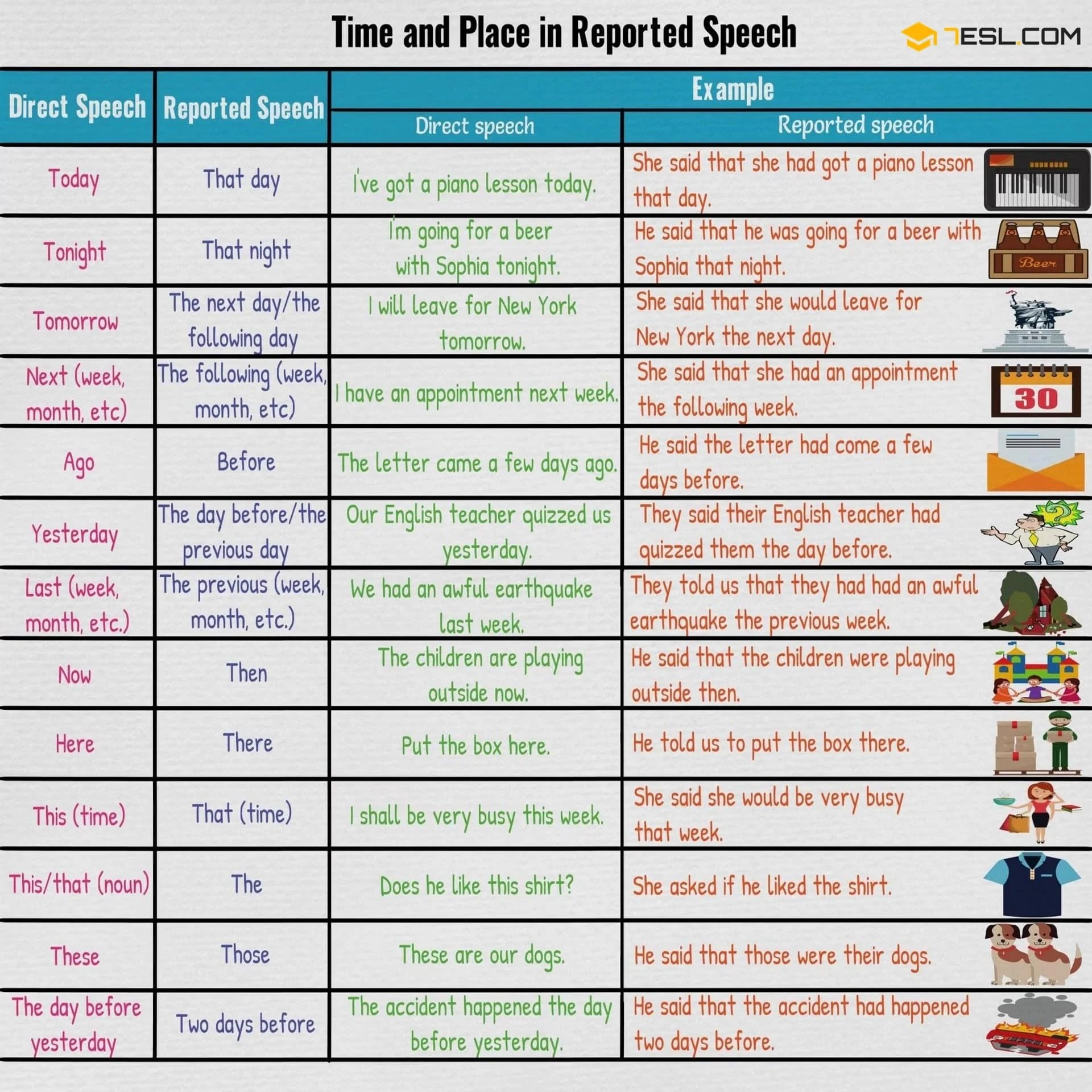 Changes In Time And Place In Reported Speech