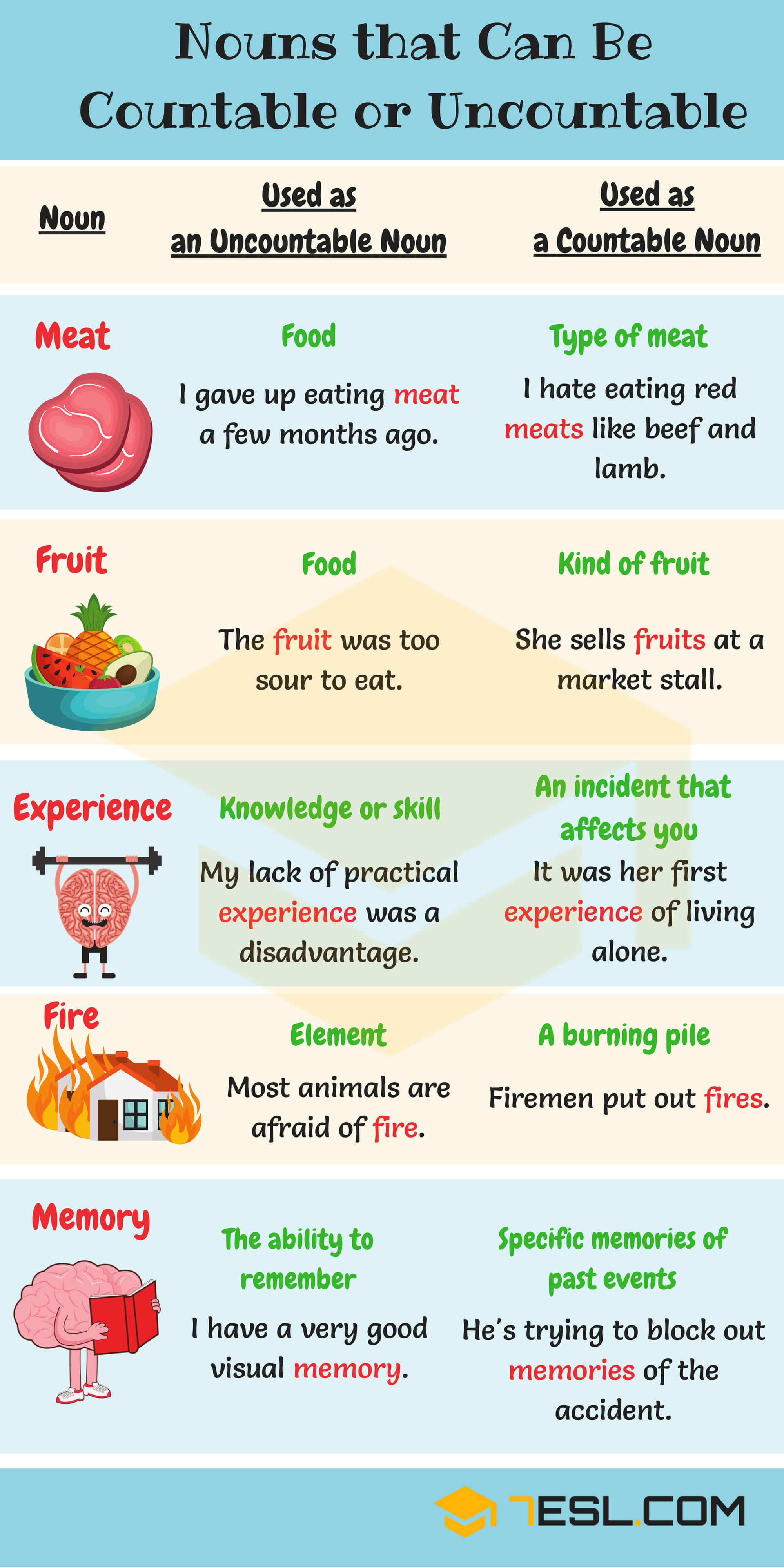 Nouns That Can Be Countable Or Uncountable Useful List