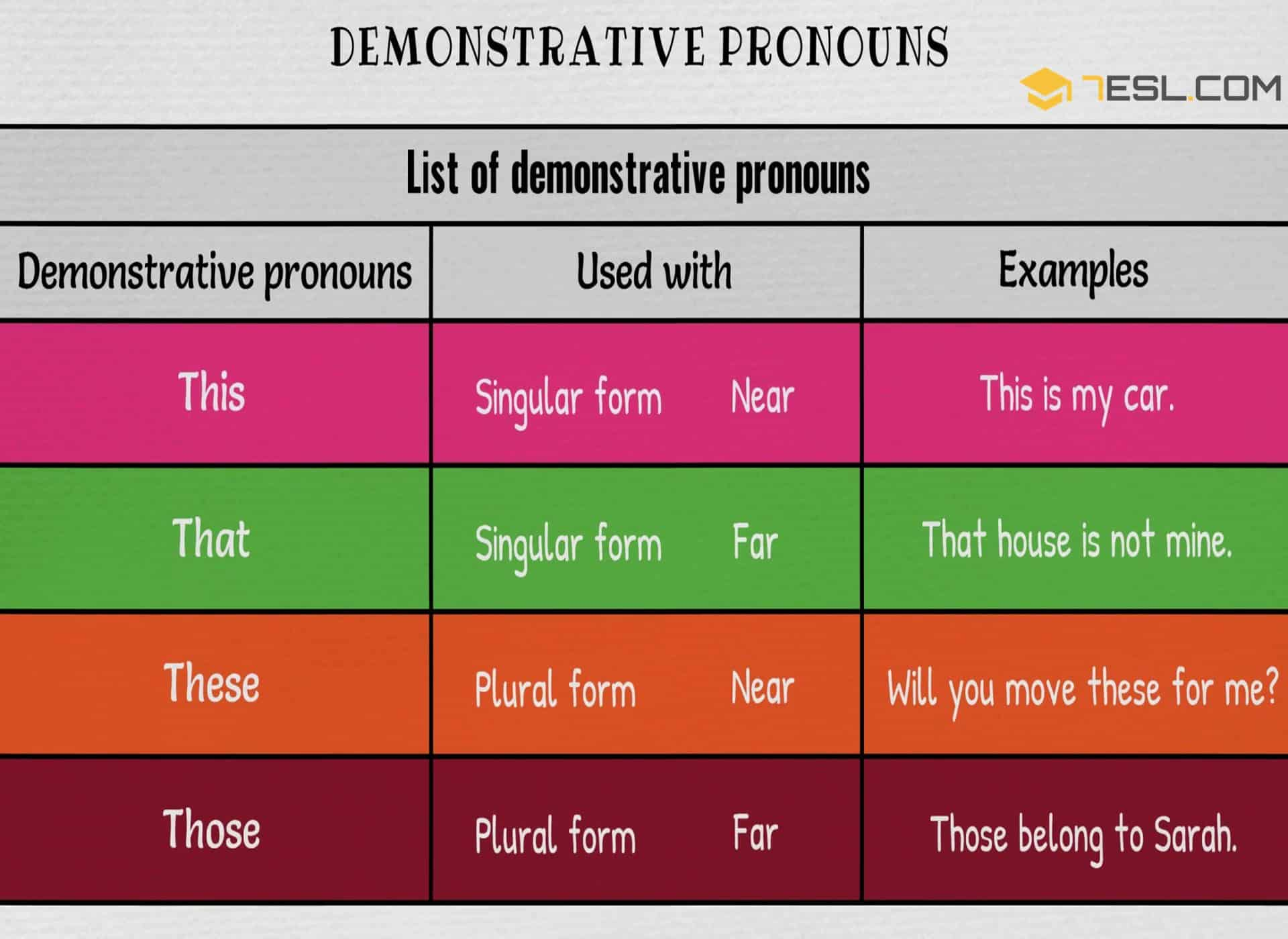 Demonstrative Pronouns This That These Those