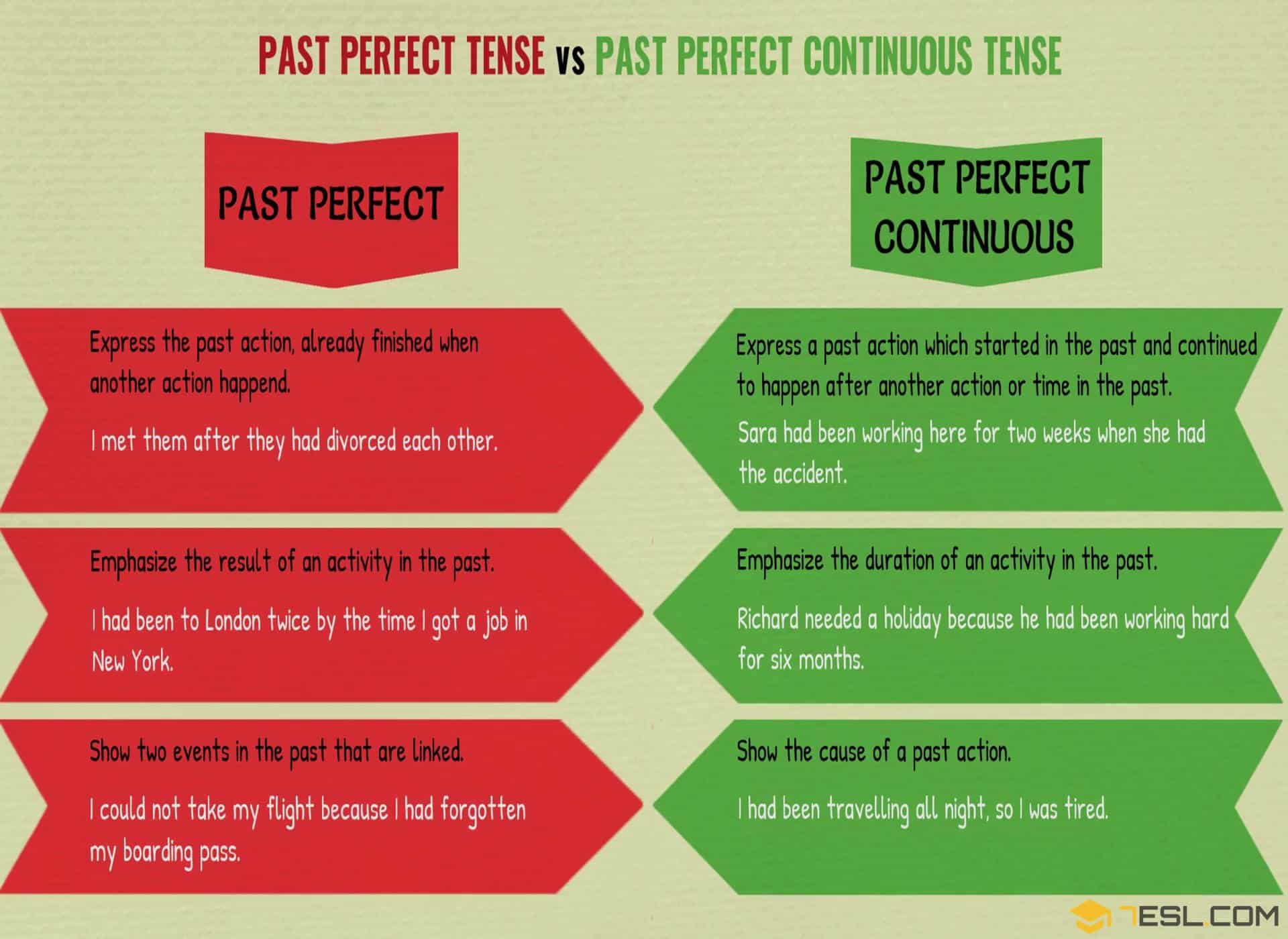 Past Perfect And Past Perfect Continuous Useful