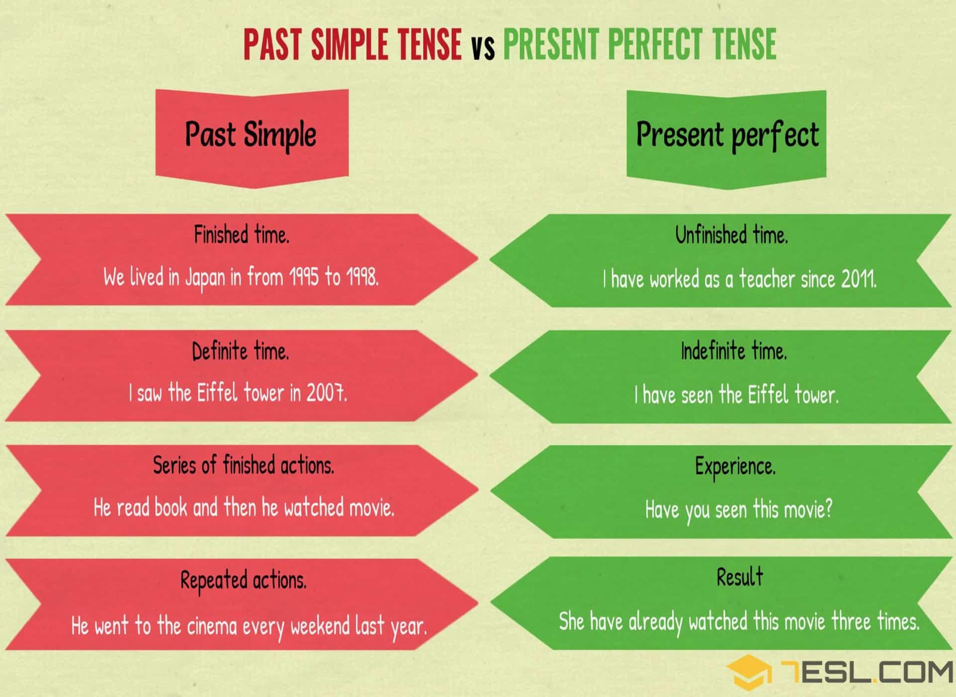 Past Simple Tense Vs Present Perfect Tense