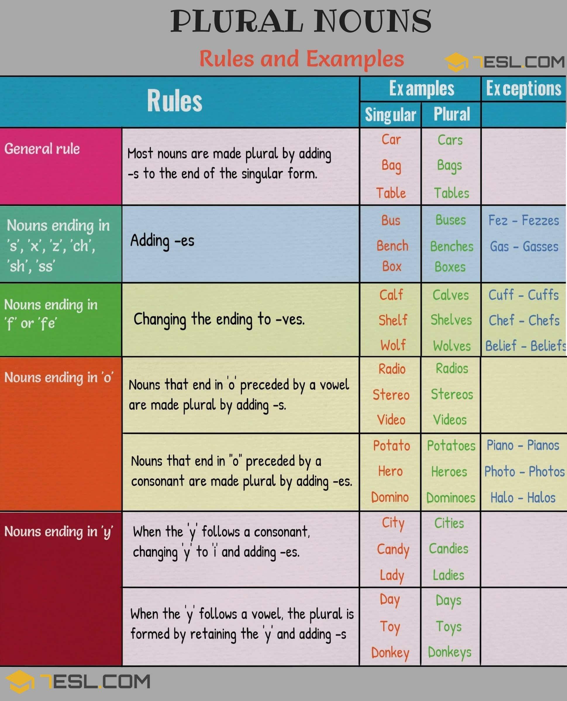 Regular Plural Nouns Singular And Plural Nouns
