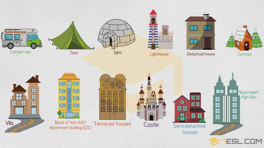 medium resolution of Different Types of Houses: List of House Types with Pictures • 7ESL