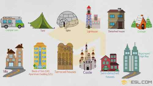 small resolution of Different Types of Houses: List of House Types with Pictures • 7ESL