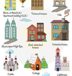 Different Types of Houses: List of House Types with Pictures • 7ESL [ 2800 x 1500 Pixel ]