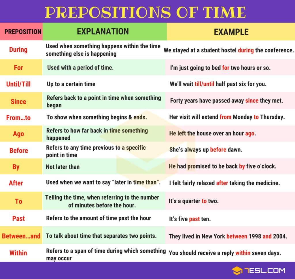 Learn English Prepositions Easily With Examples