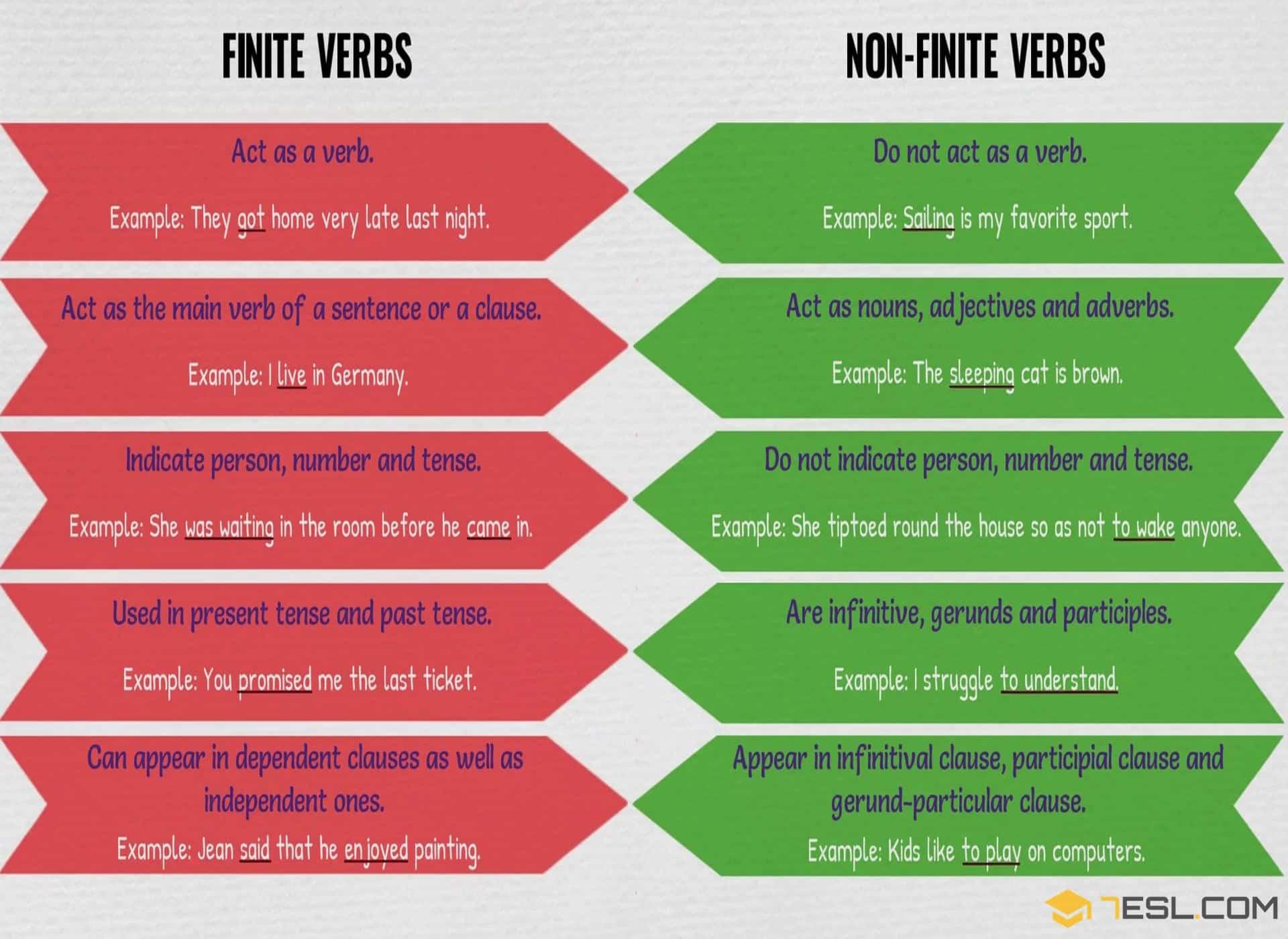 Finite And Non Finite Verb Forms English Grammar