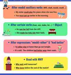 Infinitives: What Is An Infinitive? Functions \u0026 Examples • 7ESL [ 3379 x 2800 Pixel ]