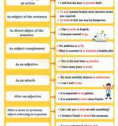 Infinitives: What Is An Infinitive? Functions \u0026 Examples • 7ESL [ 4100 x 2700 Pixel ]