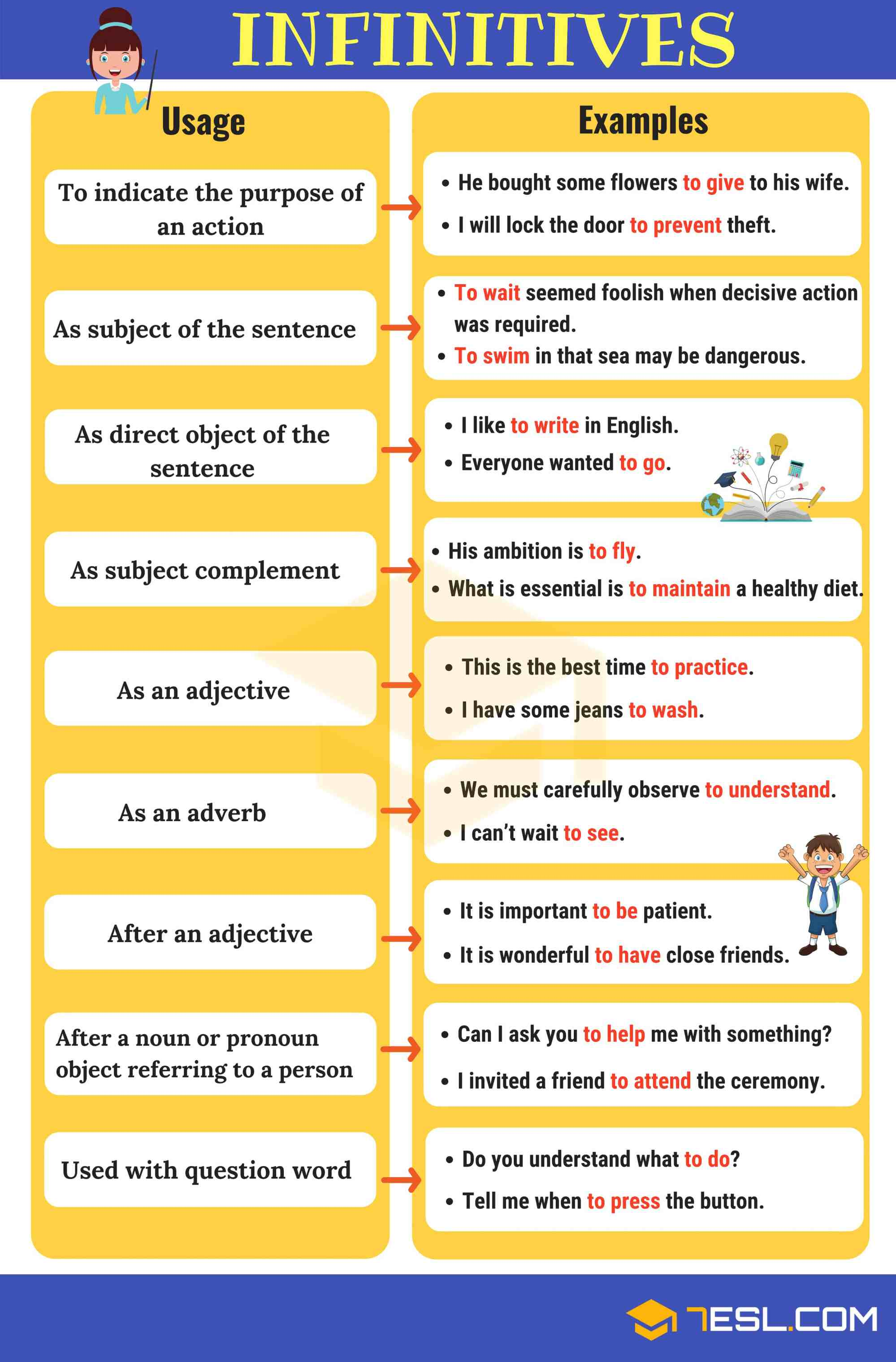 hight resolution of Infinitives: What Is An Infinitive? Functions \u0026 Examples • 7ESL