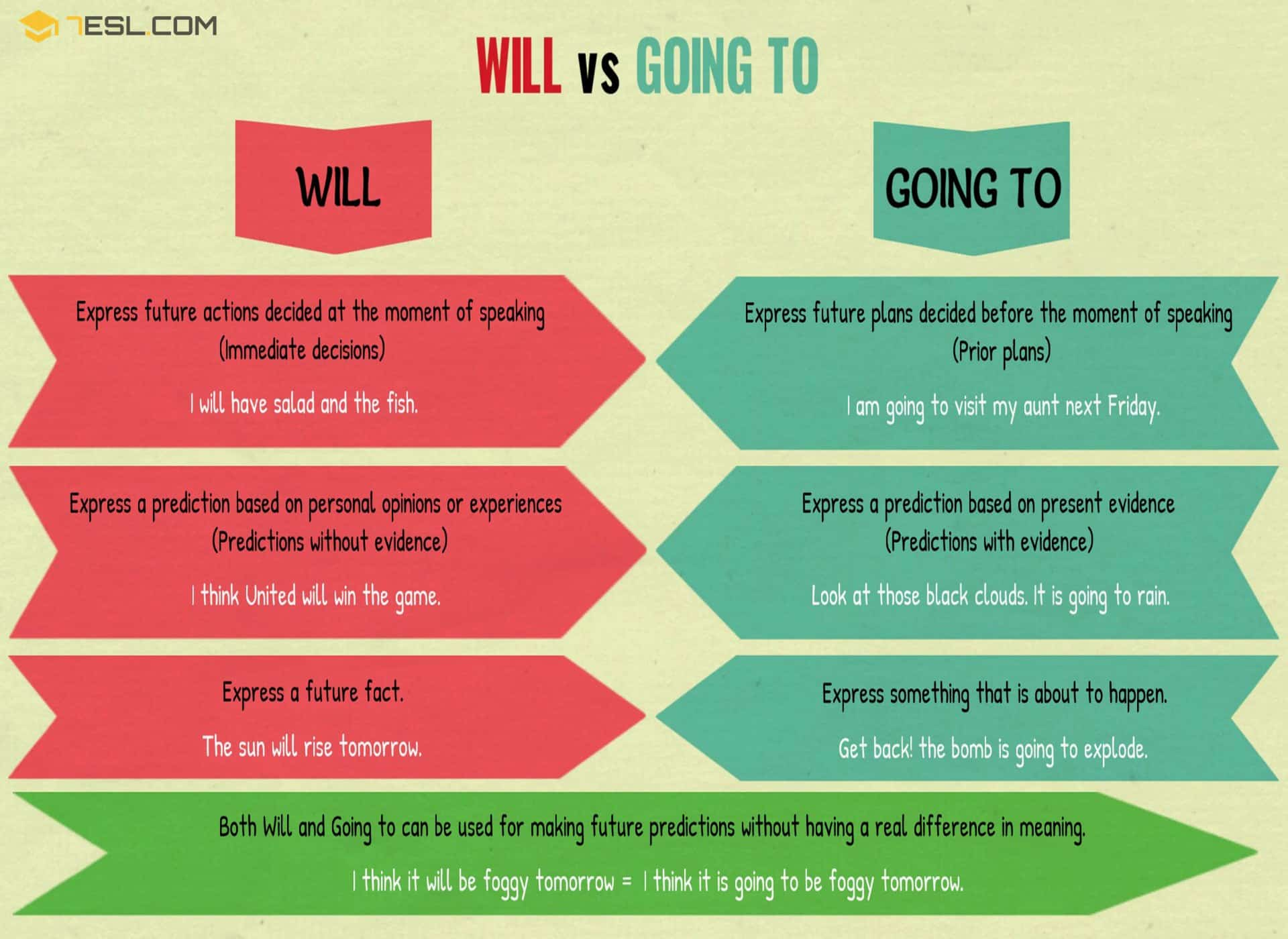 Will Vs Going To Differences Between Will And Going To