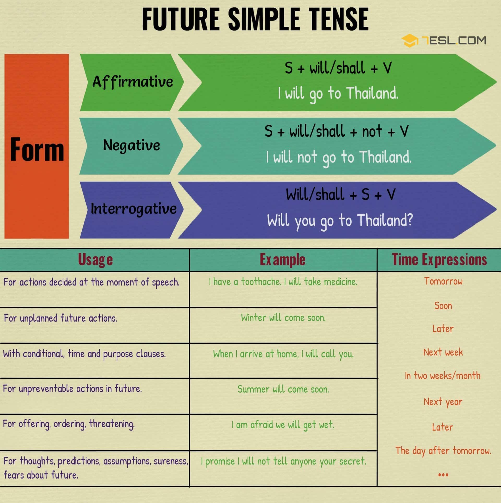 hight resolution of Simple Future Tense: Definition