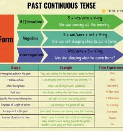 Past Continuous Tense: Definition [ 1930 x 1920 Pixel ]