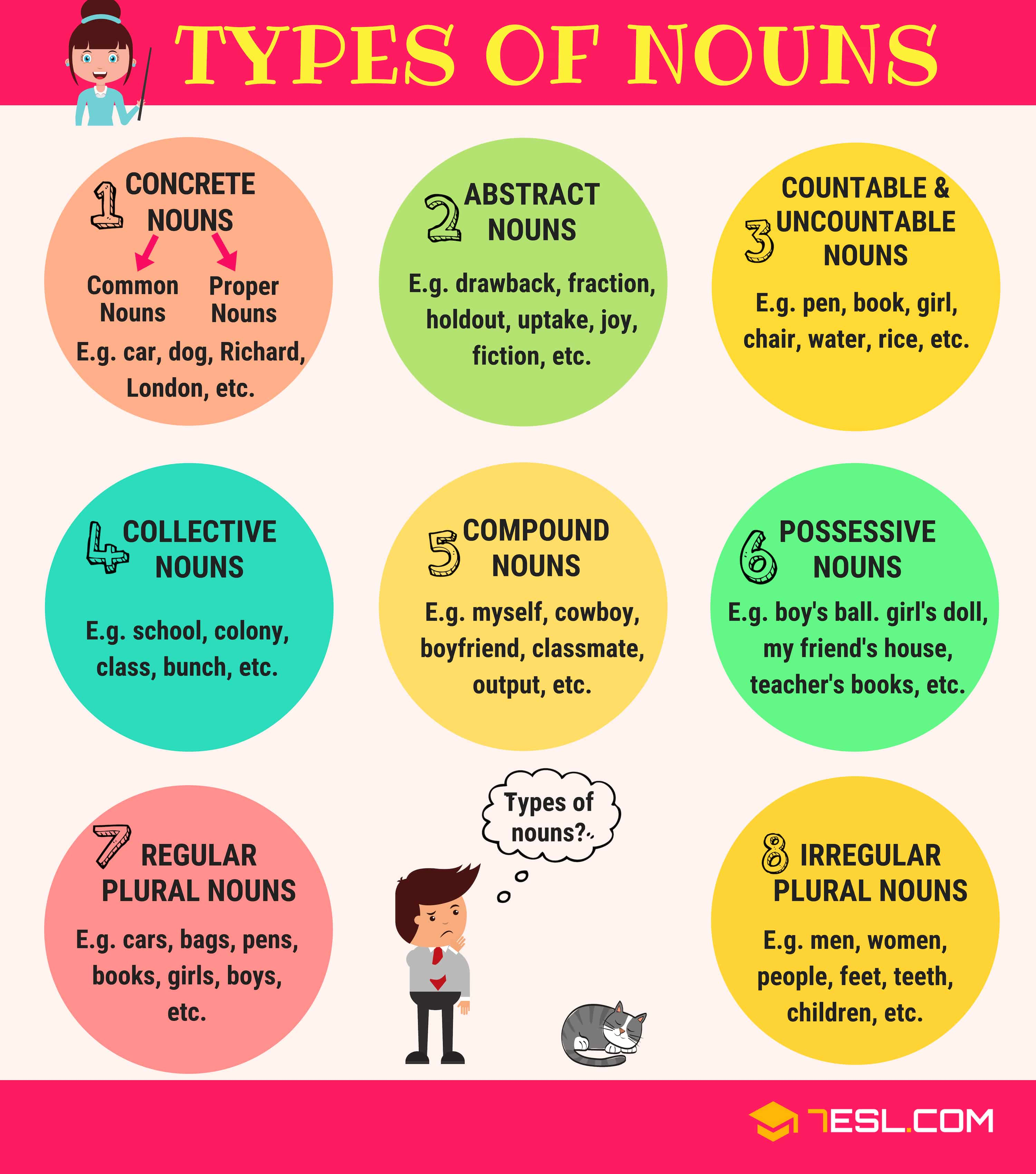 The 8 Types Of Nouns In English With Useful Examples