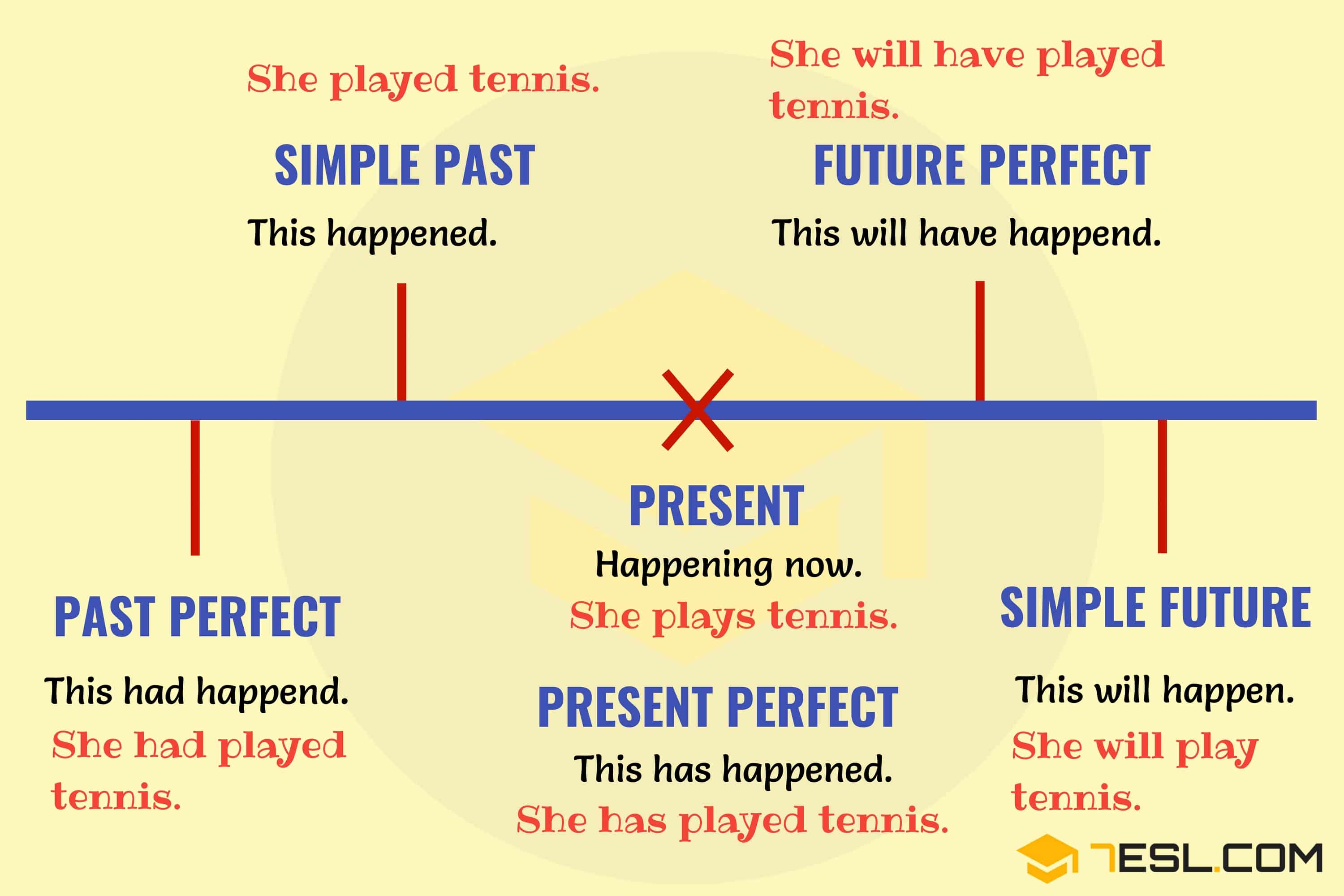 Verb Tenses How To Use The 12 English Tenses With Useful