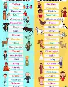 Gender of nouns masculine and feminine list in english also    rh esl
