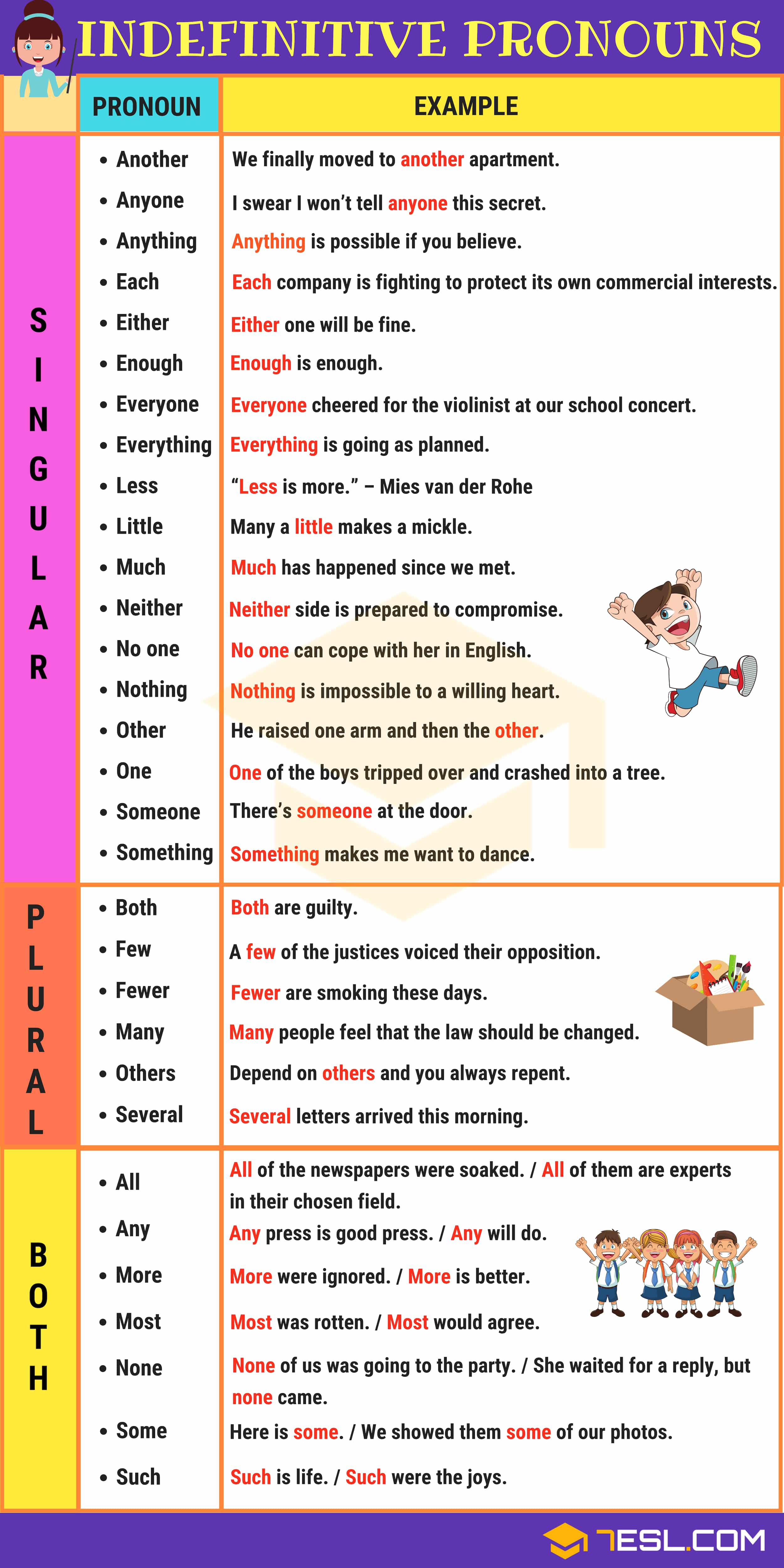 Indefinite Pronouns Singular And Plural Examples