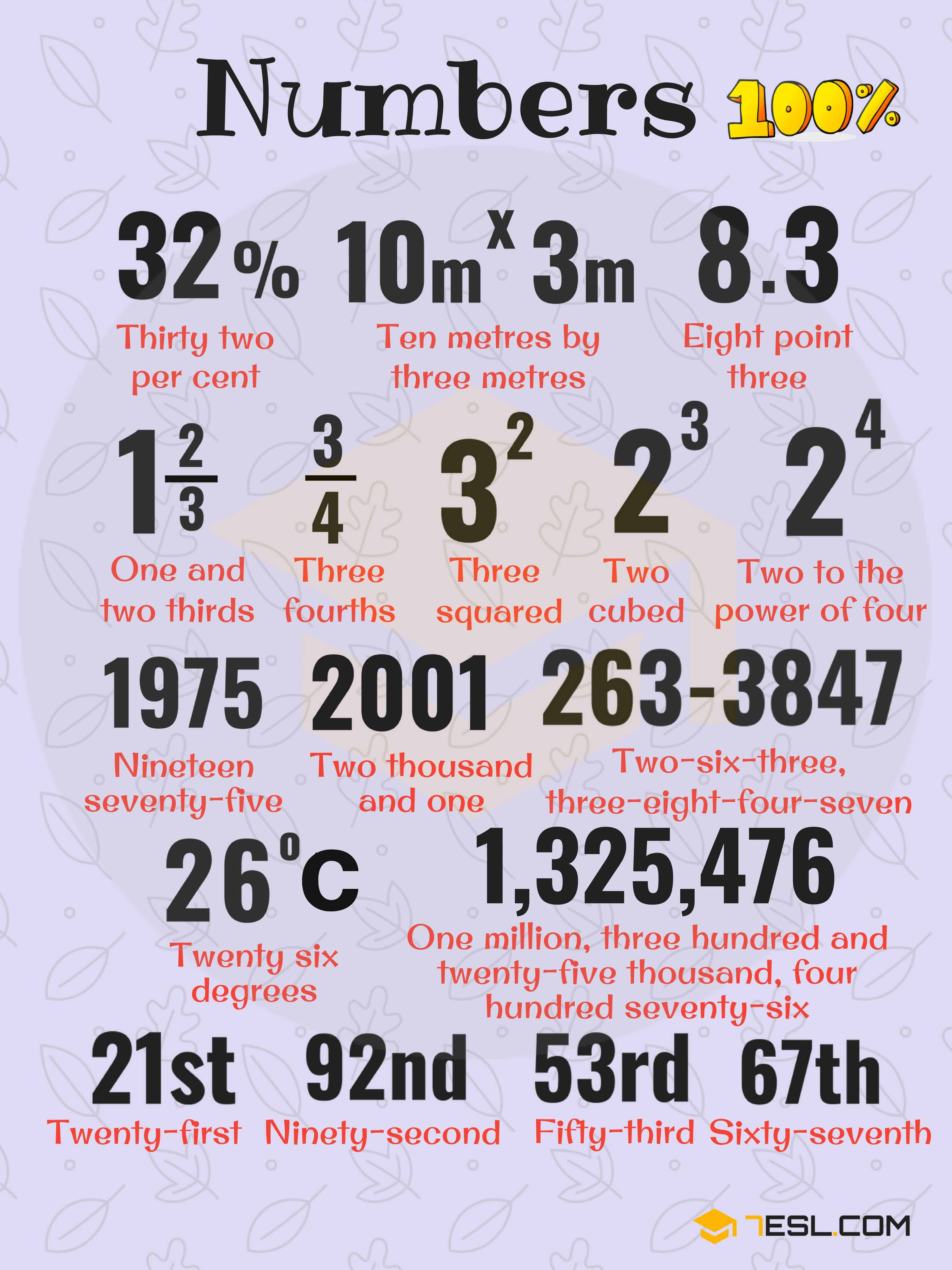 Number Chart How To Write Numbers In Words In English