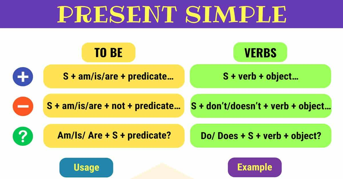 Present Simple Tense Useful Rules & Examples 7 E S L