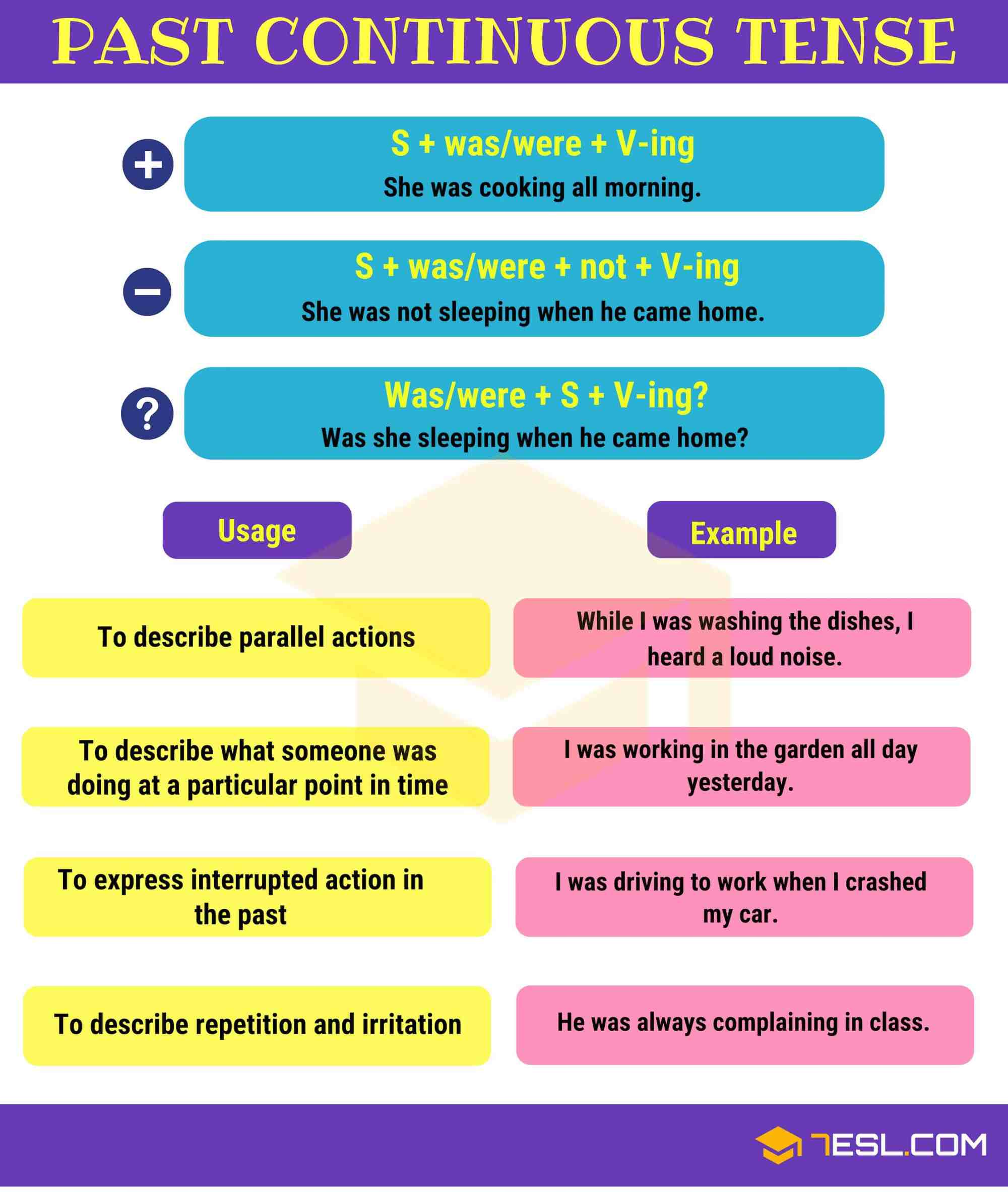 hight resolution of Past Continuous Tense: Definition
