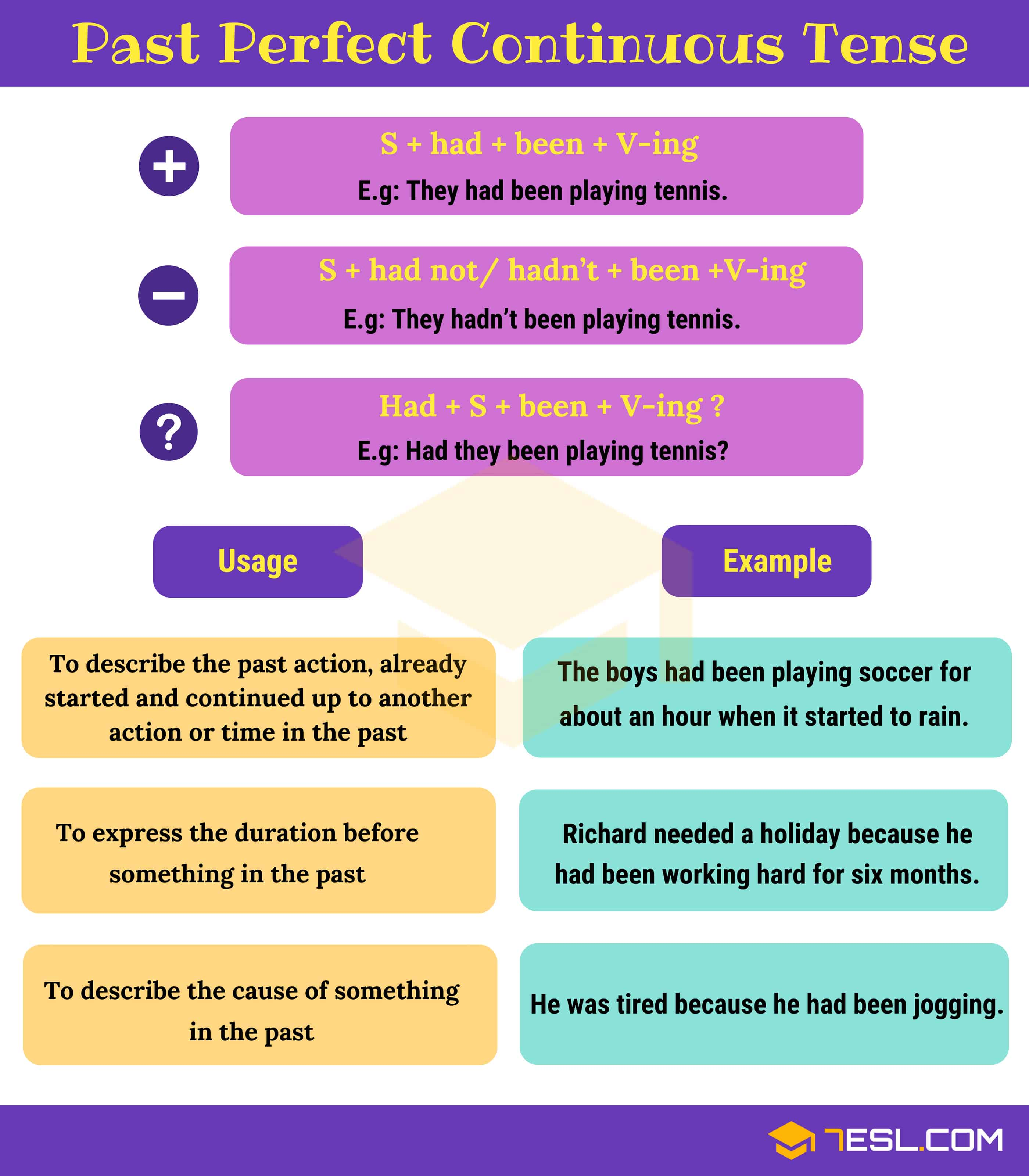 Past Perfect Continuous Tense Rules And Examples