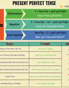 Present perfect continuous also verb tenses table of english with rules and examples    rh esl